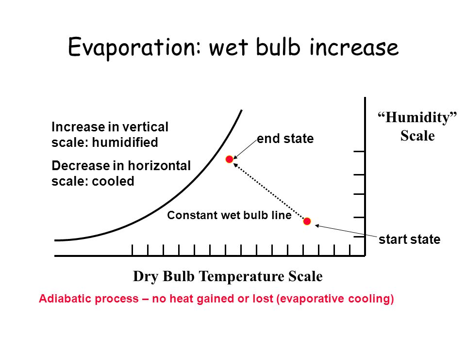 Evaporation: wet bulb increase