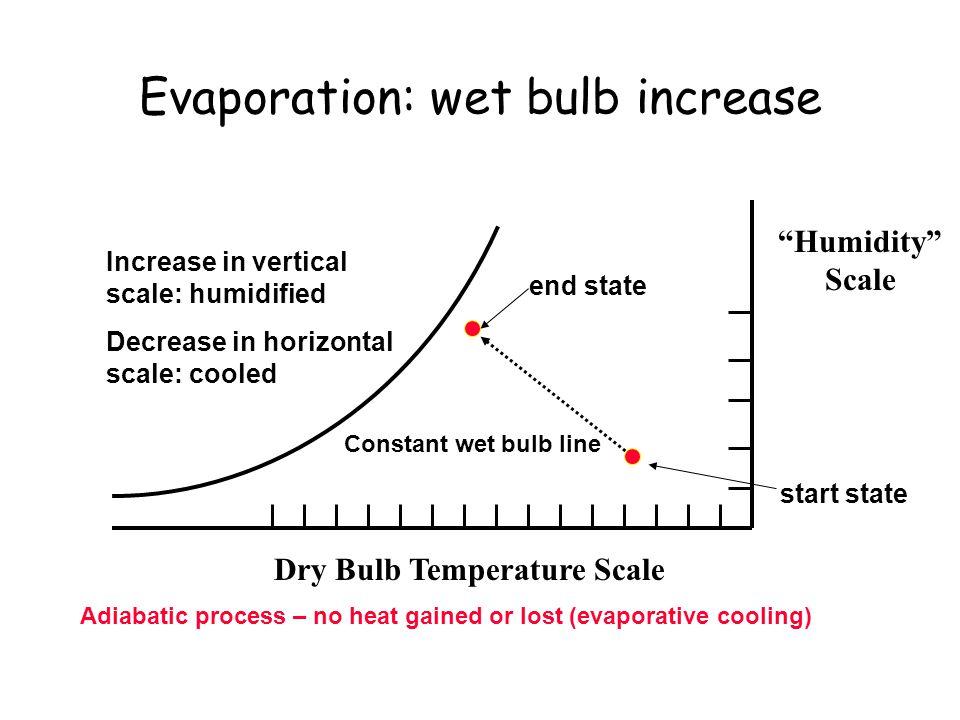 Evaporation: wet bulb increase