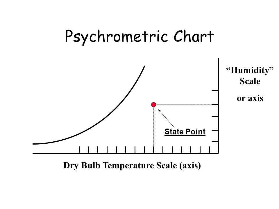 Psychrometric Chart Humidity Scale or axis