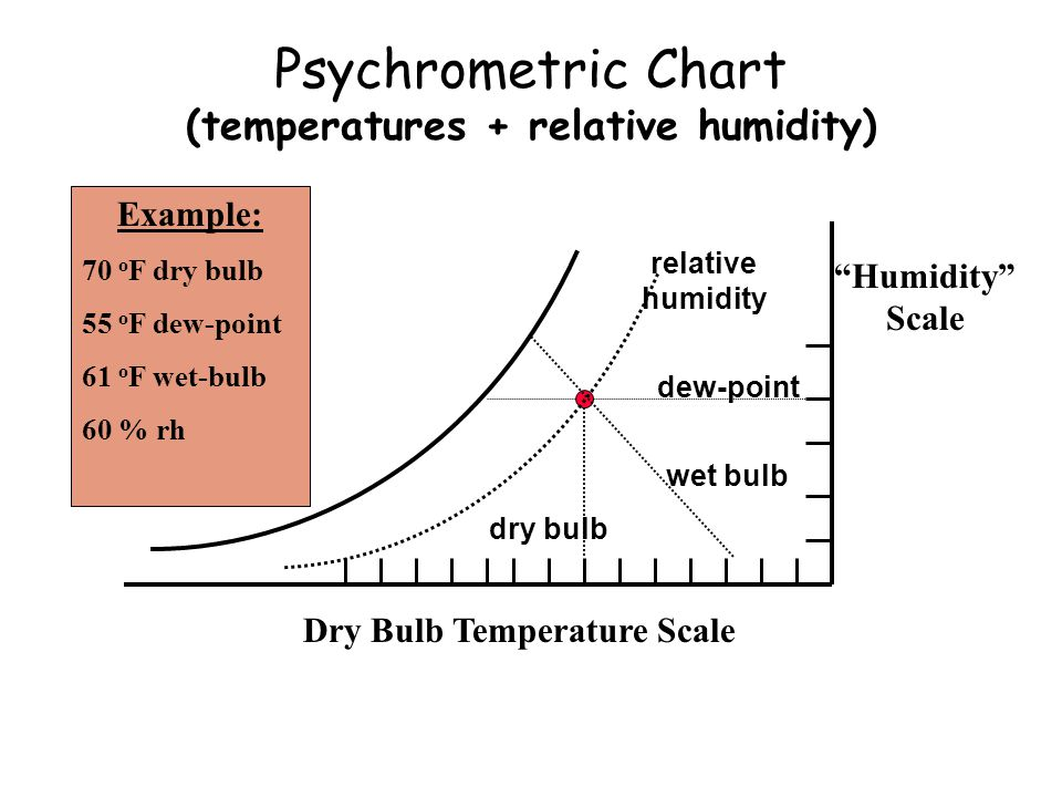Psychrometric Chart (temperatures + relative humidity)