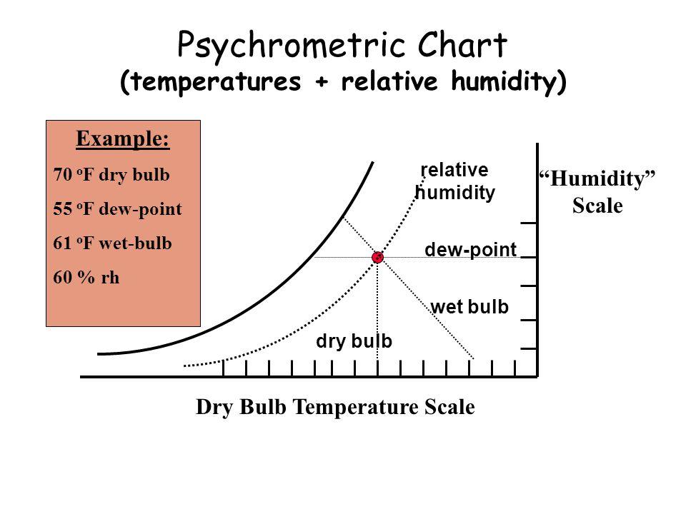 Psychrometric Chart (temperatures + relative humidity)
