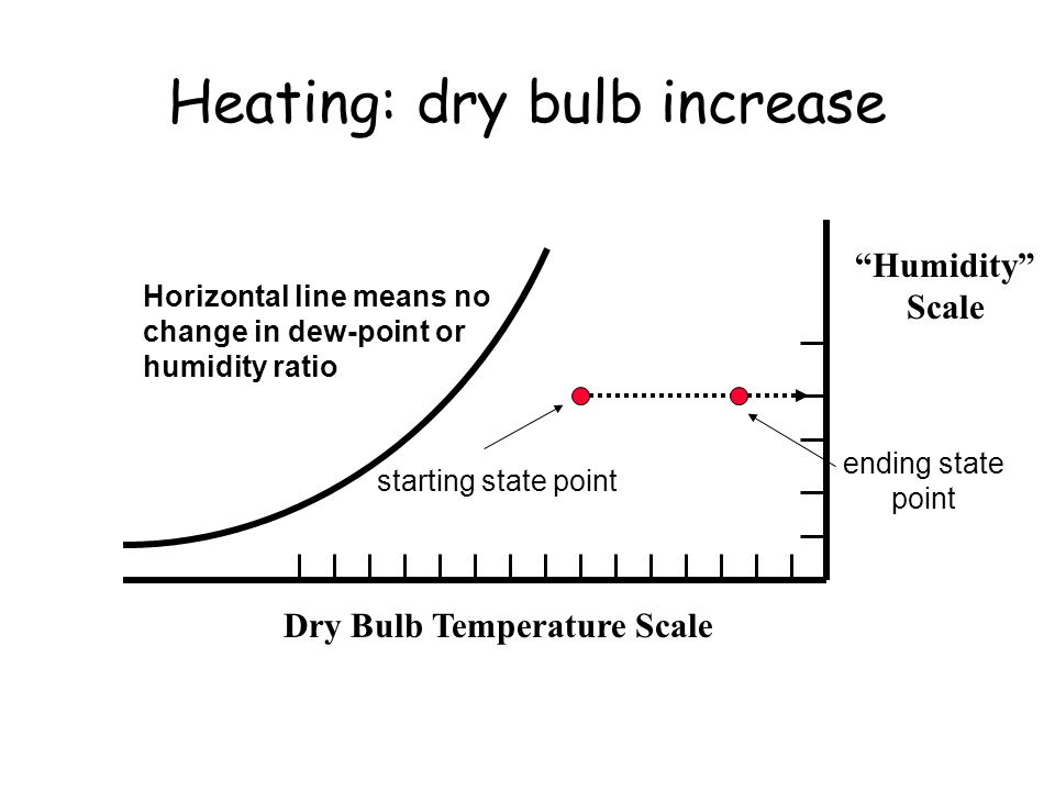 Heating: dry bulb increase