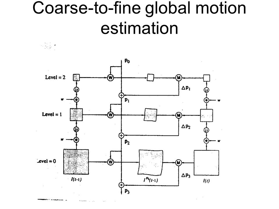 Coarse-to-fine global motion estimation