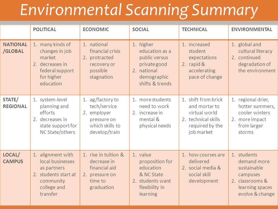 Environmental Scanning Summary