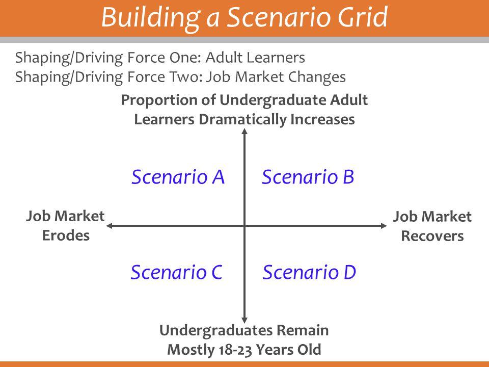 Building a Scenario Grid