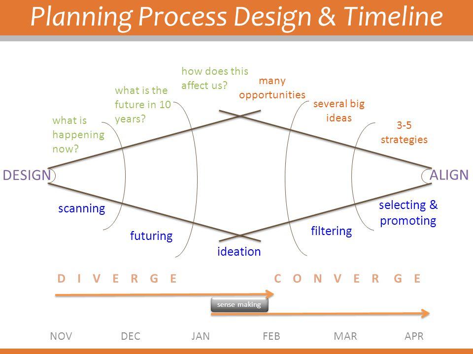 Planning Process Design & Timeline
