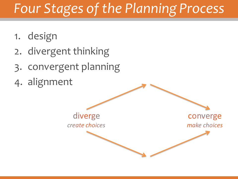 Four Stages of the Planning Process
