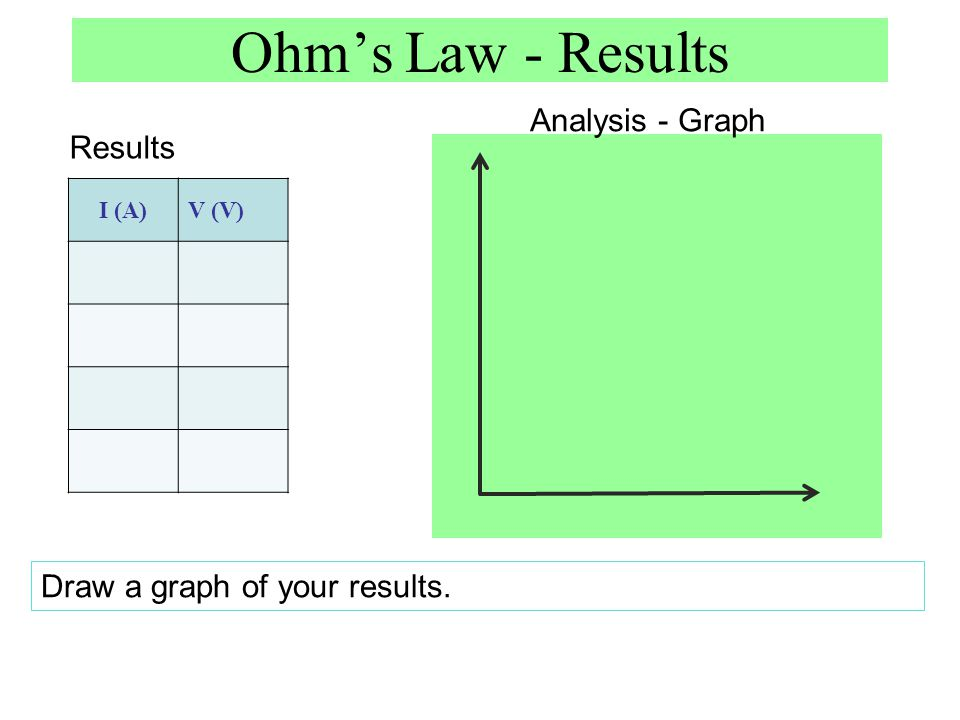 Ohm's Law - Results Analysis - Graph Results