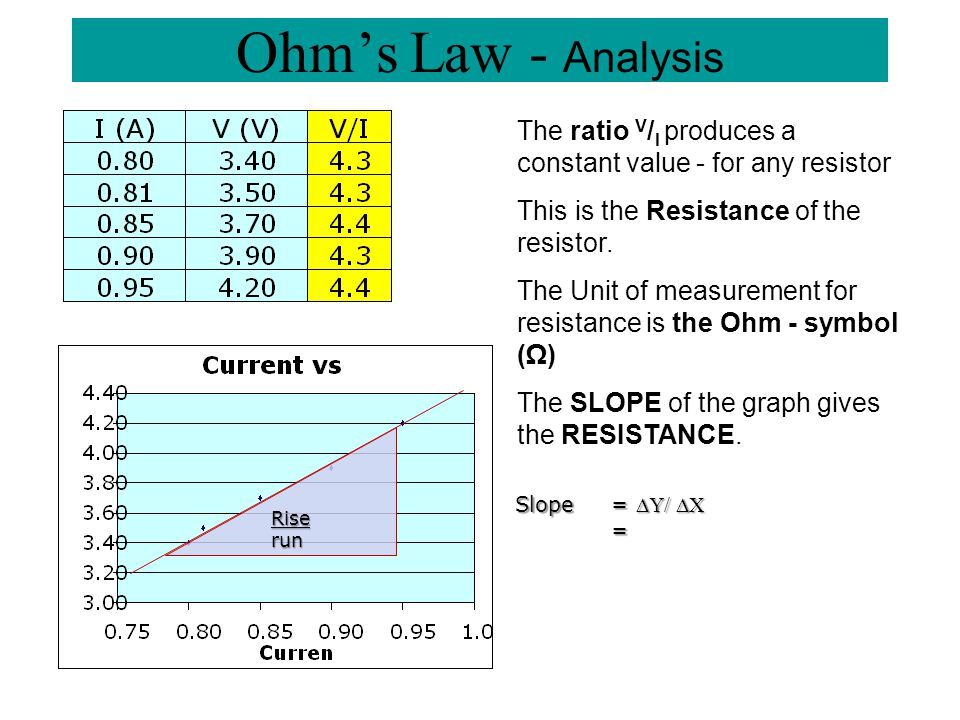 Ohm's Law - Analysis The ratio V/I produces a constant value - for any resistor. This is the Resistance of the resistor.