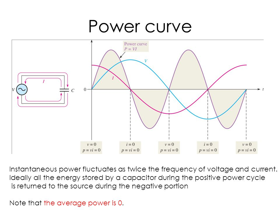 Power curve Instantaneous power fluctuates as twice the frequency of voltage and current.