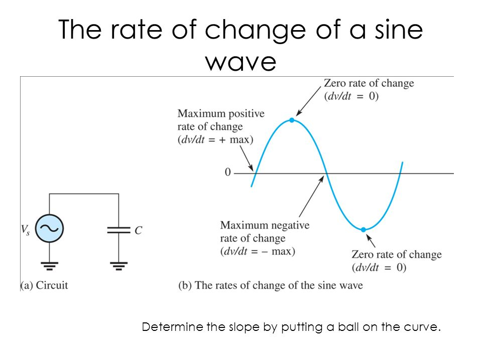 The rate of change of a sine wave
