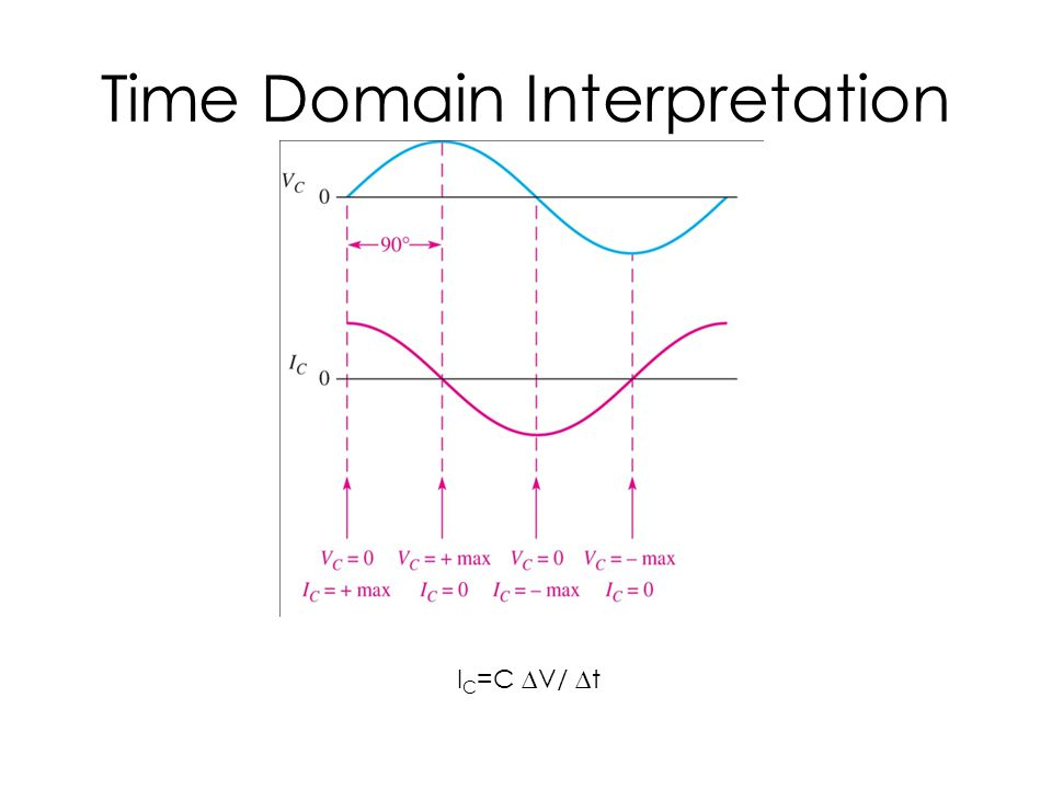 Time Domain Interpretation