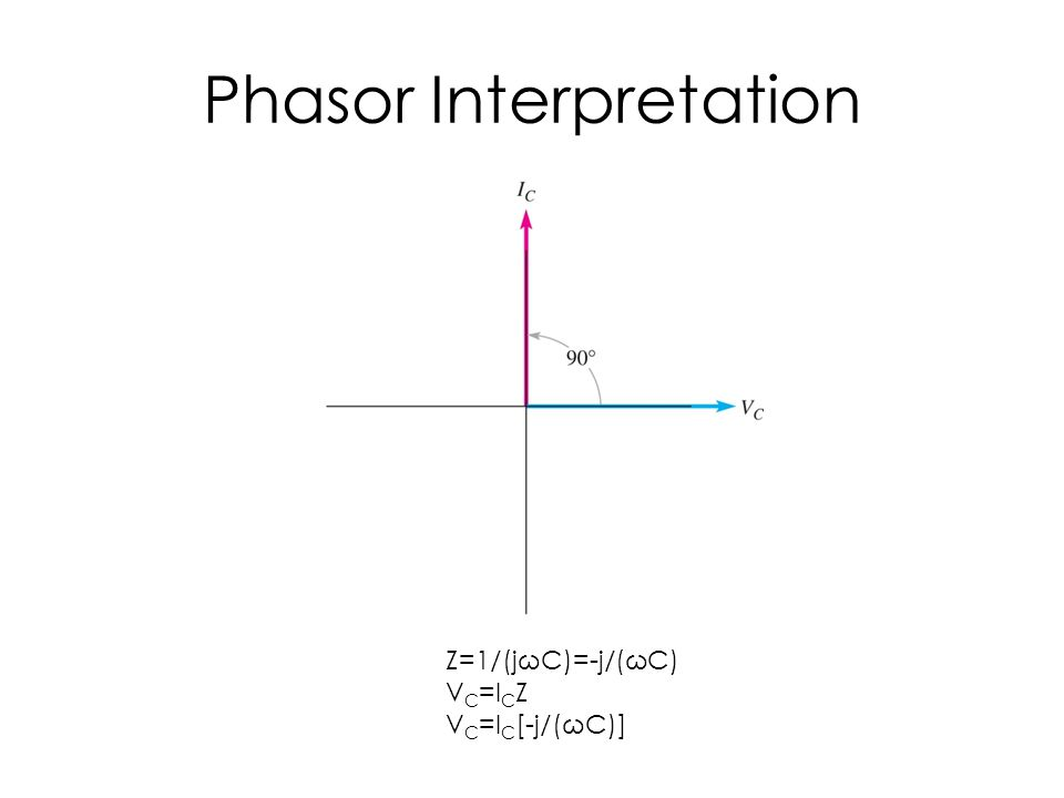Phasor Interpretation