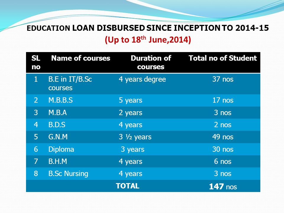 Education loan disbursed since inception to 2014-15 (Up to 18th June,2014)