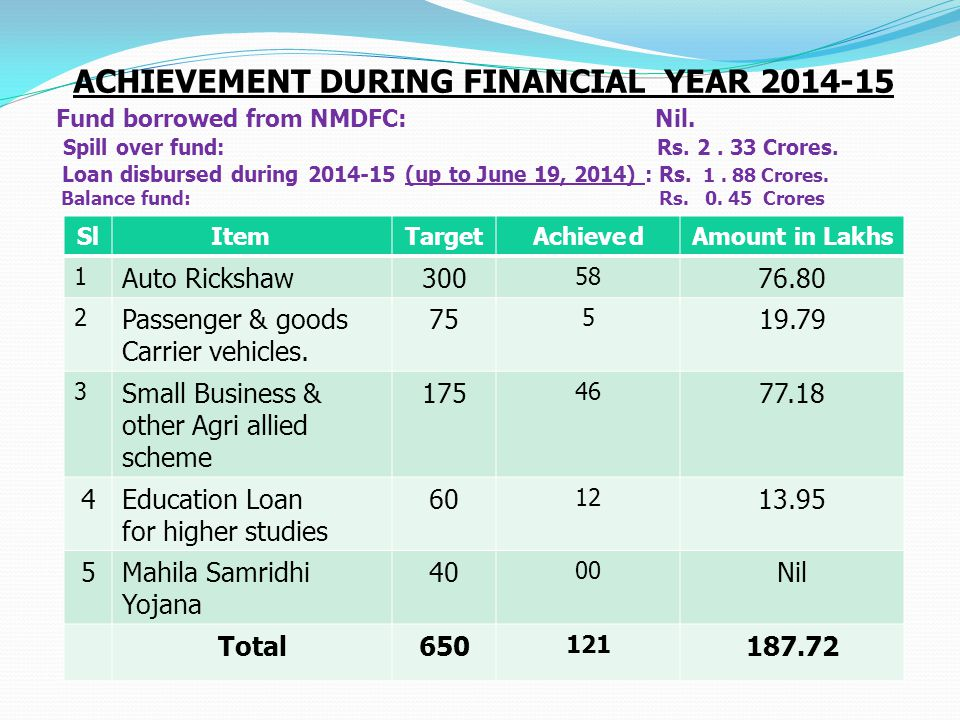 Achievement during financial year 2014-15 Fund borrowed from NMDFC: