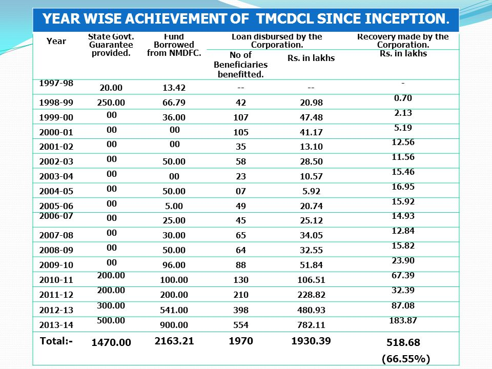 Year wise Achievement of TMCDCL since inception.
