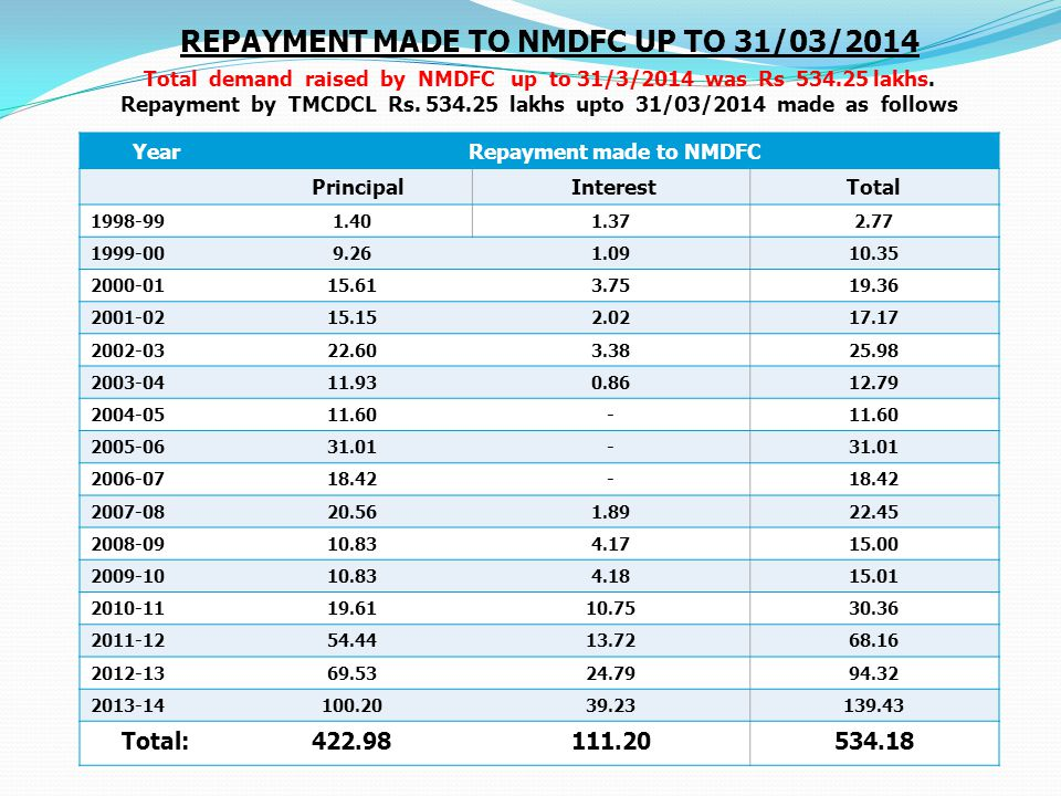 Repayment made to NMDFC