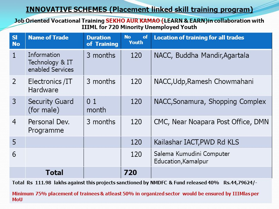 INNOVATIVE SCHEMES (Placement linked skill training program) Job Oriented Vocational Training SEKHO AUR KAMAO (LEARN & EARN)in collaboration with IIIML for 720 Minority Unemployed Youth