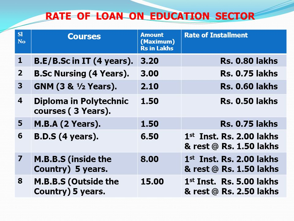 Rate of Loan on Education Sector