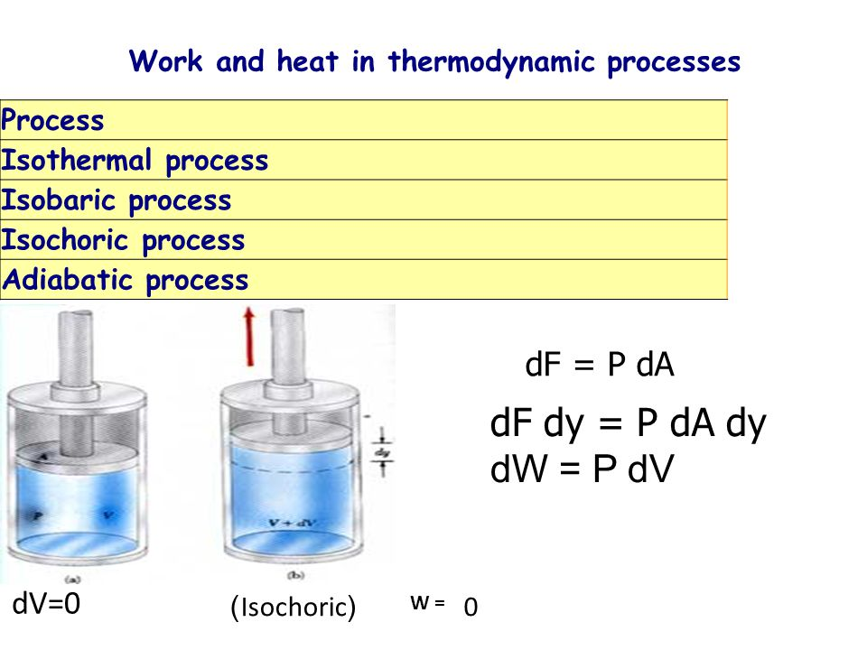 Work and heat in thermodynamic processes