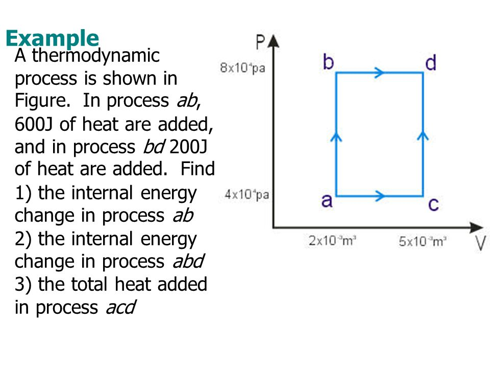 Example A thermodynamic process is shown in Figure. In process ab, 600J of heat are added, and in process bd 200J of heat are added. Find.