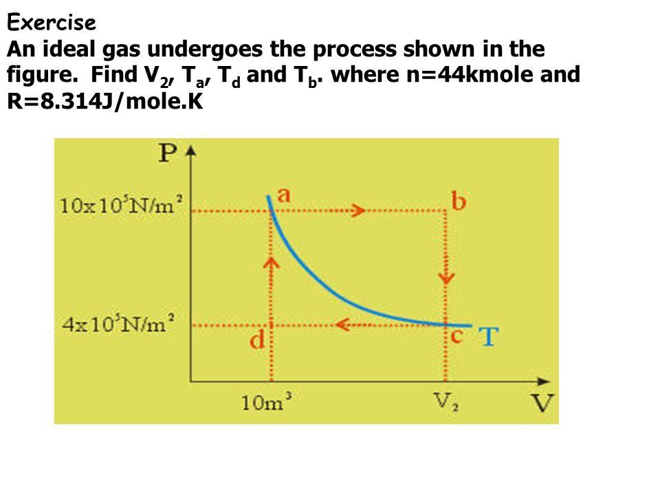 Exercise An ideal gas undergoes the process shown in the figure. Find V2, Ta, Td and Tb.