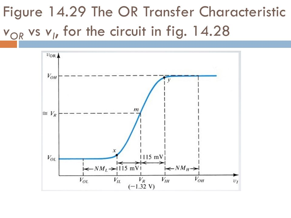 Figure 14.29 The OR Transfer Characteristic vOR vs vI, for the circuit in fig. 14.28
