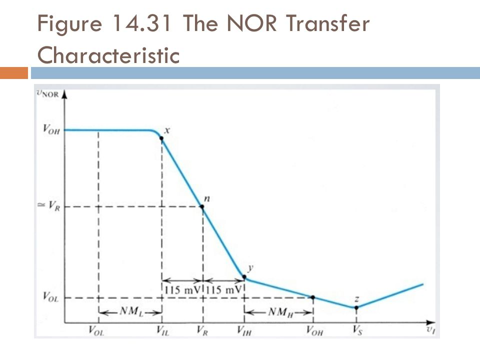 Figure 14.31 The NOR Transfer Characteristic