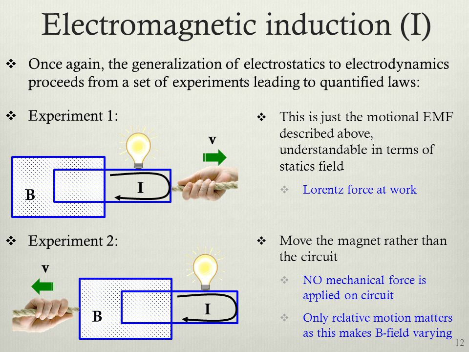 Electromagnetic induction (I)