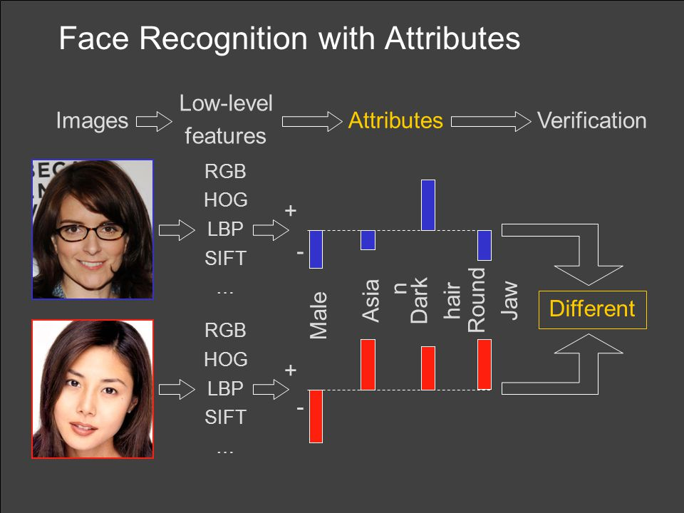 Face Recognition with Attributes