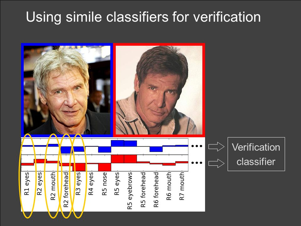 Using simile classifiers for verification