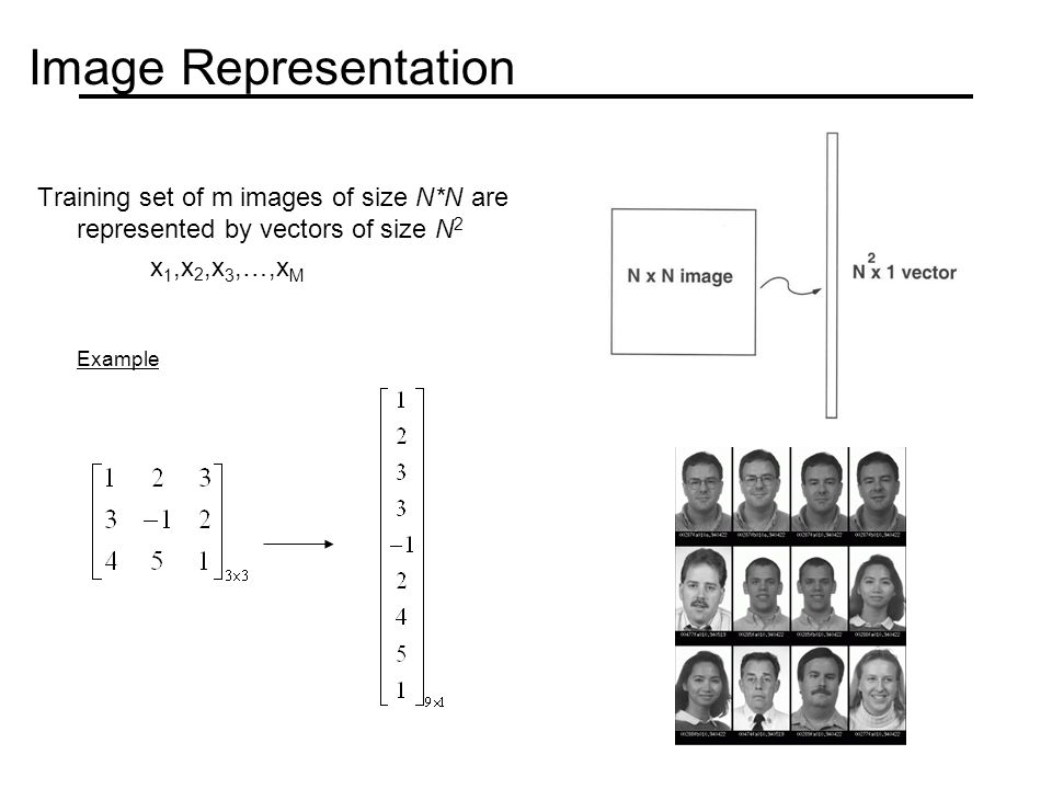 Image Representation Training set of m images of size N*N are represented by vectors of size N2. x1,x2,x3,…,xM.