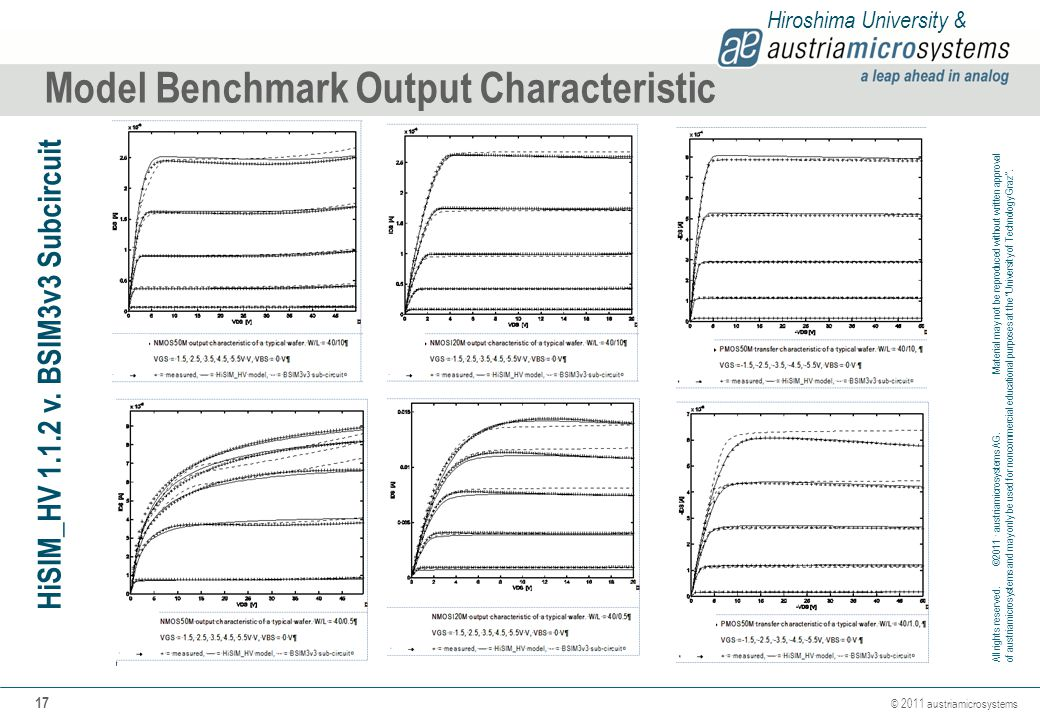 Model Benchmark Output Characteristic