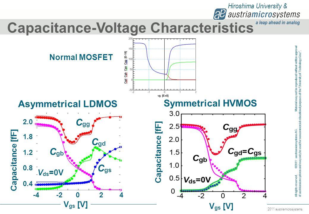 Capacitance-Voltage Characteristics