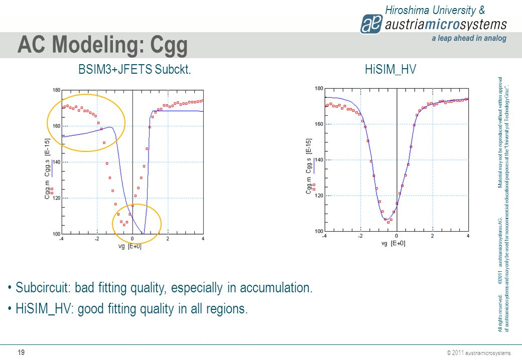AC Modeling: Cgg BSIM3+JFETS Subckt. HiSIM_HV