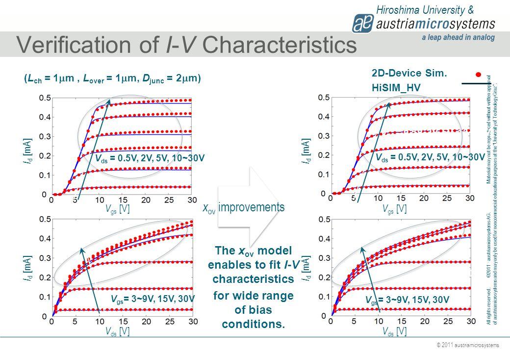 Verification of I-V Characteristics