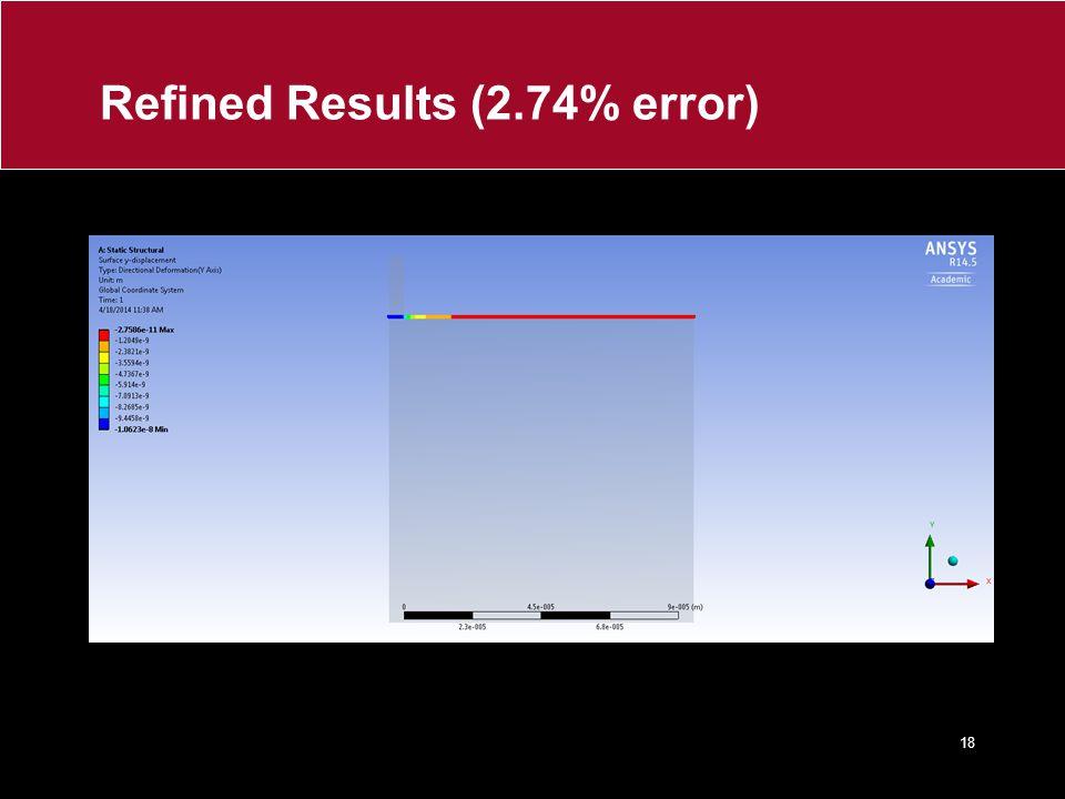 Refined Results (2.74% error)