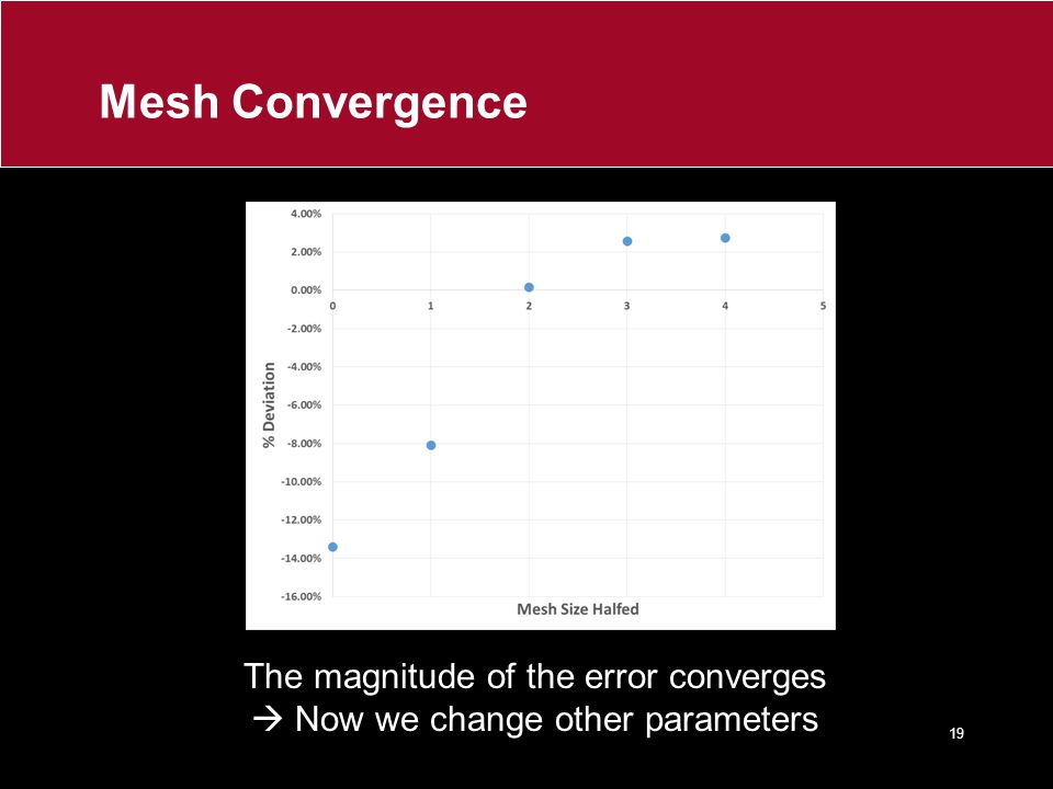 Mesh Convergence The magnitude of the error converges