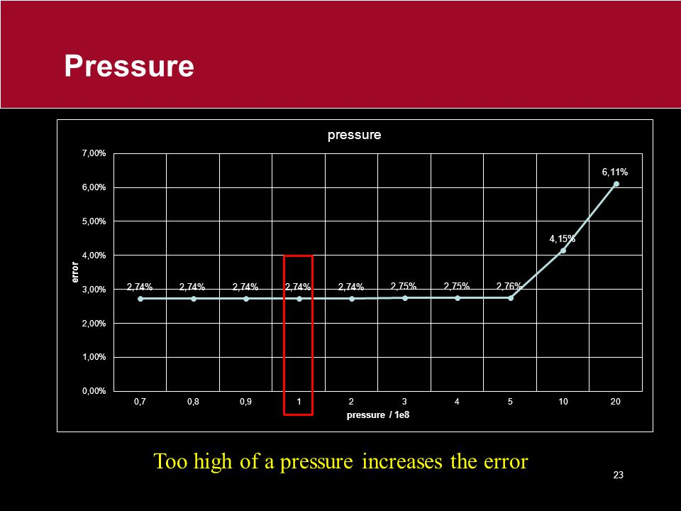 Too high of a pressure increases the error