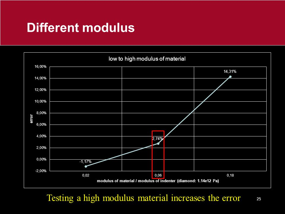 Testing a high modulus material increases the error