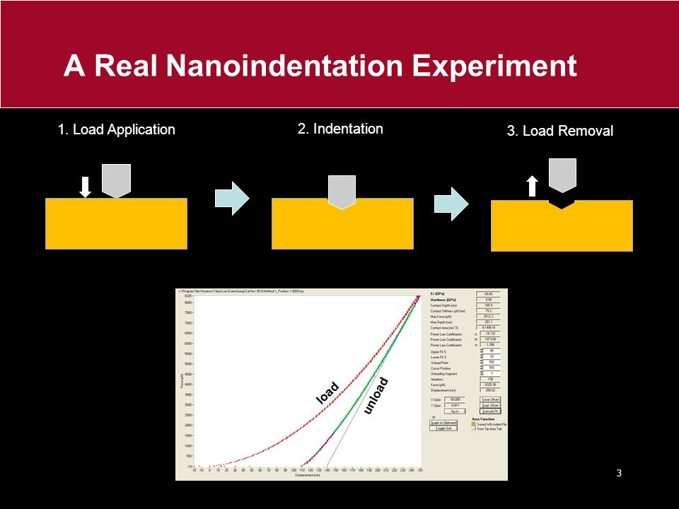 A Real Nanoindentation Experiment