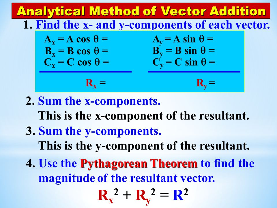 Rx2 + Ry2 = R2 Analytical Method of Vector Addition