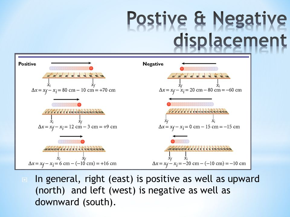 Postive & Negative displacement