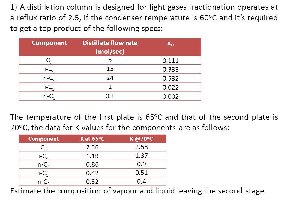 Distillate flow rate (mol/sec)