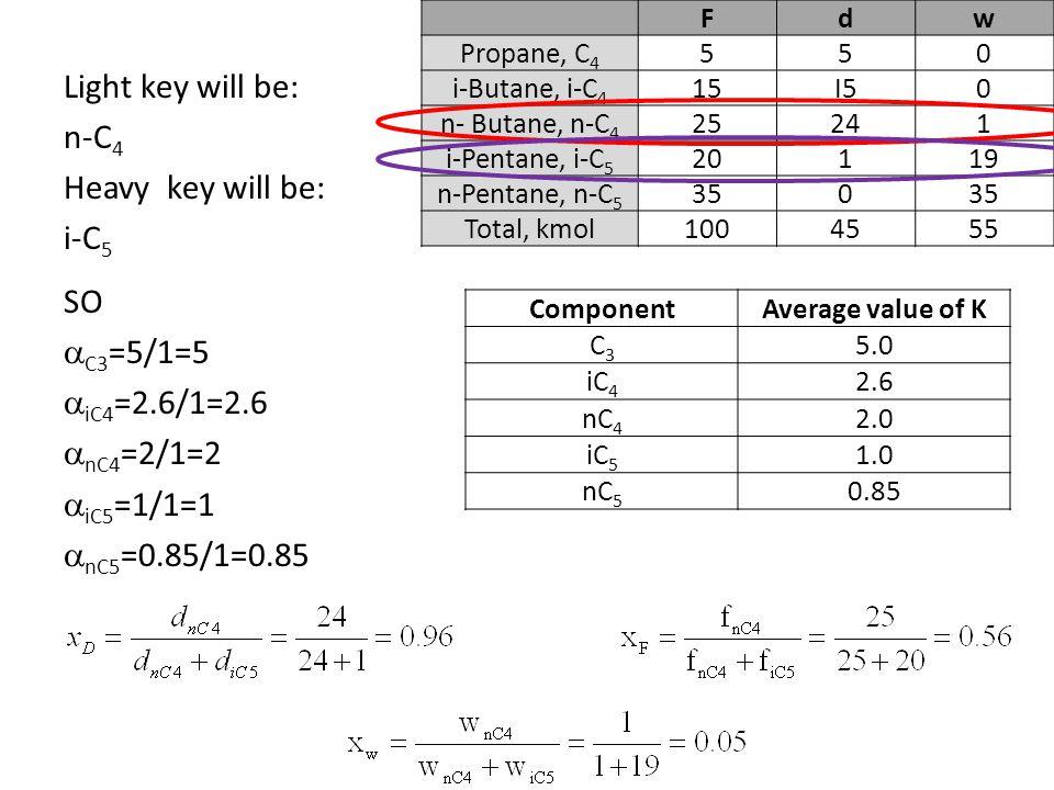 F d. w. Propane, C4. 5. i-Butane, i-C4. 15. I5. n- Butane, n-C4. 25. 24. 1. i-Pentane, i-C5.