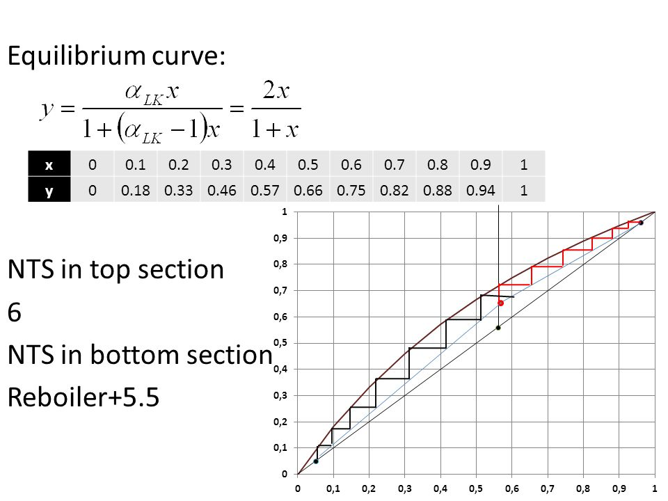 Equilibrium curve: NTS in top section 6 NTS in bottom section Reboiler+5.5