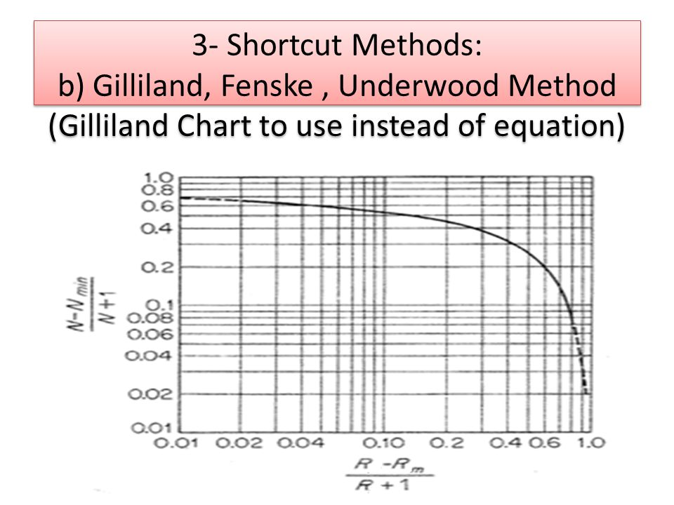 3- Shortcut Methods: b) Gilliland, Fenske , Underwood Method (Gilliland Chart to use instead of equation)