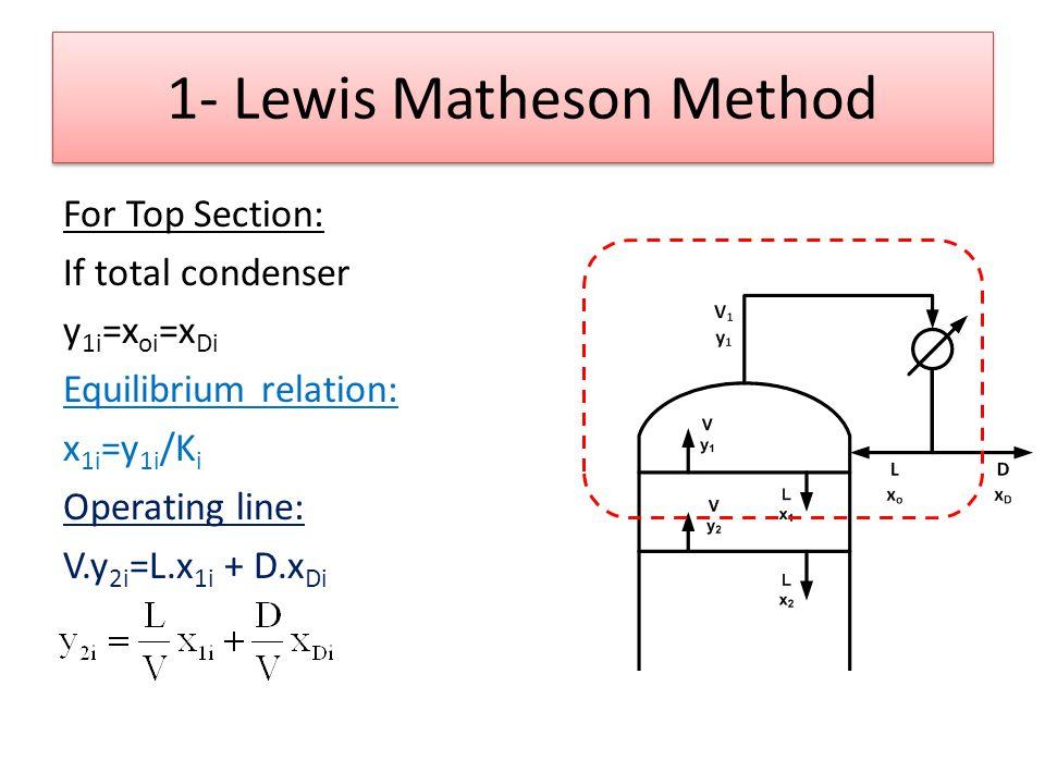 1- Lewis Matheson Method