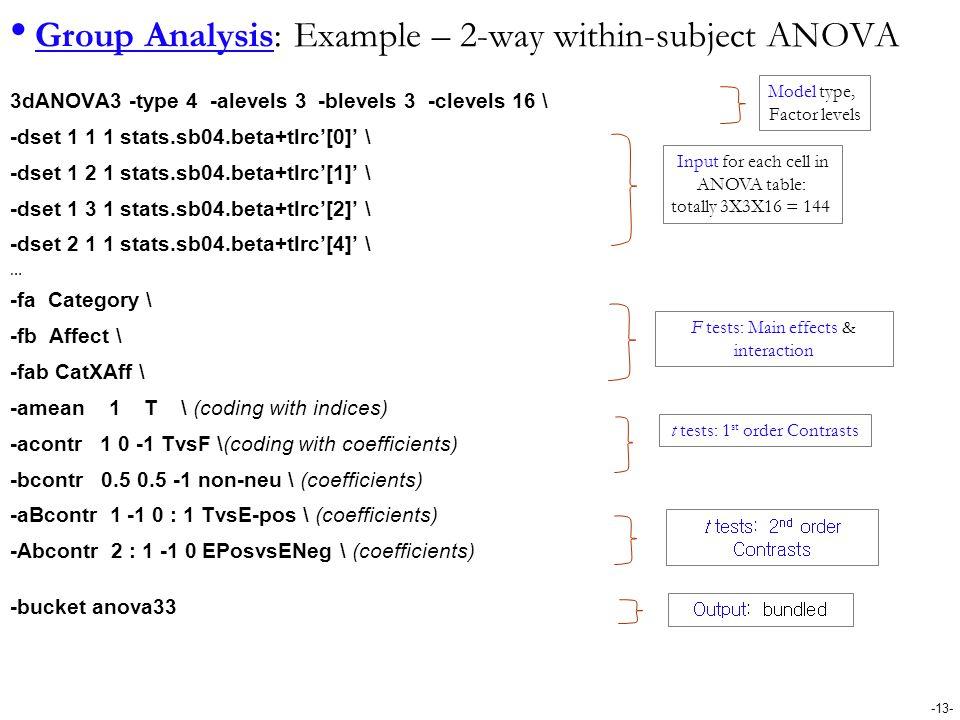 Group Analysis: Example – 2-way within-subject ANOVA