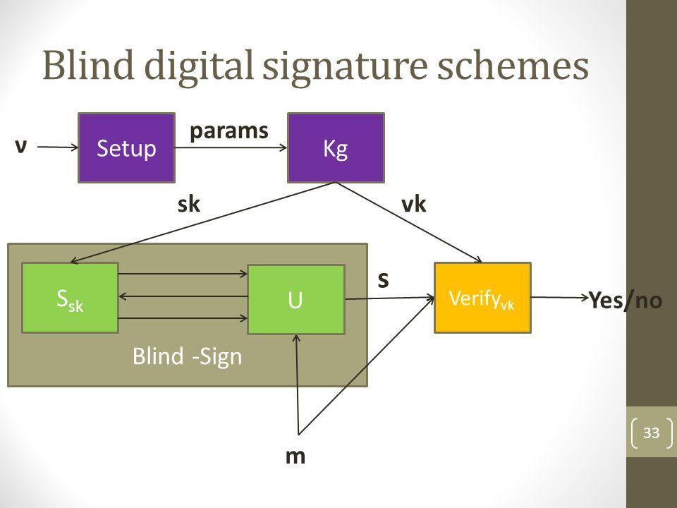 Blind digital signature schemes